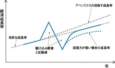 第3回成長率シミュレーション
