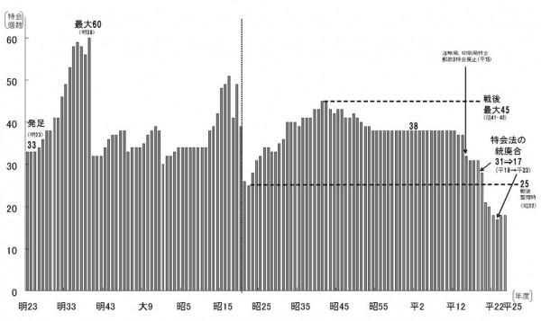 (出所)財務省資料