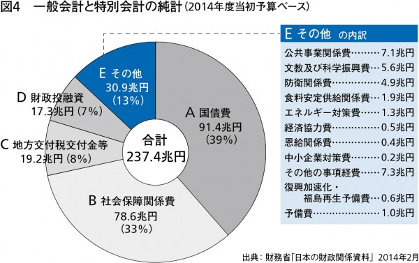 図4-予算の純計内訳